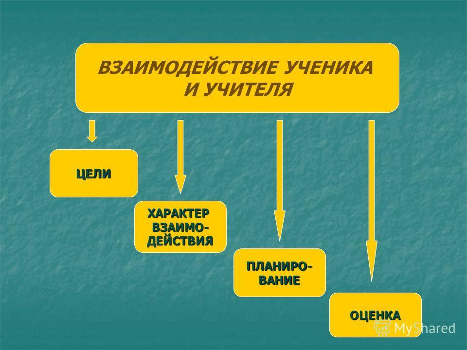 ВЗАИМОДЕЙСТВИЕ УЧЕНИКА И УЧИТЕЛЯ ЦЕЛИ ХАРАКТЕРВЗАИМО-ДЕЙСТВИЯ ПЛАНИРО-ВАНИЕ ОЦЕНКА