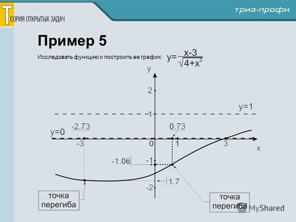 Пример 5 Исследовать функцию и построить ее график: