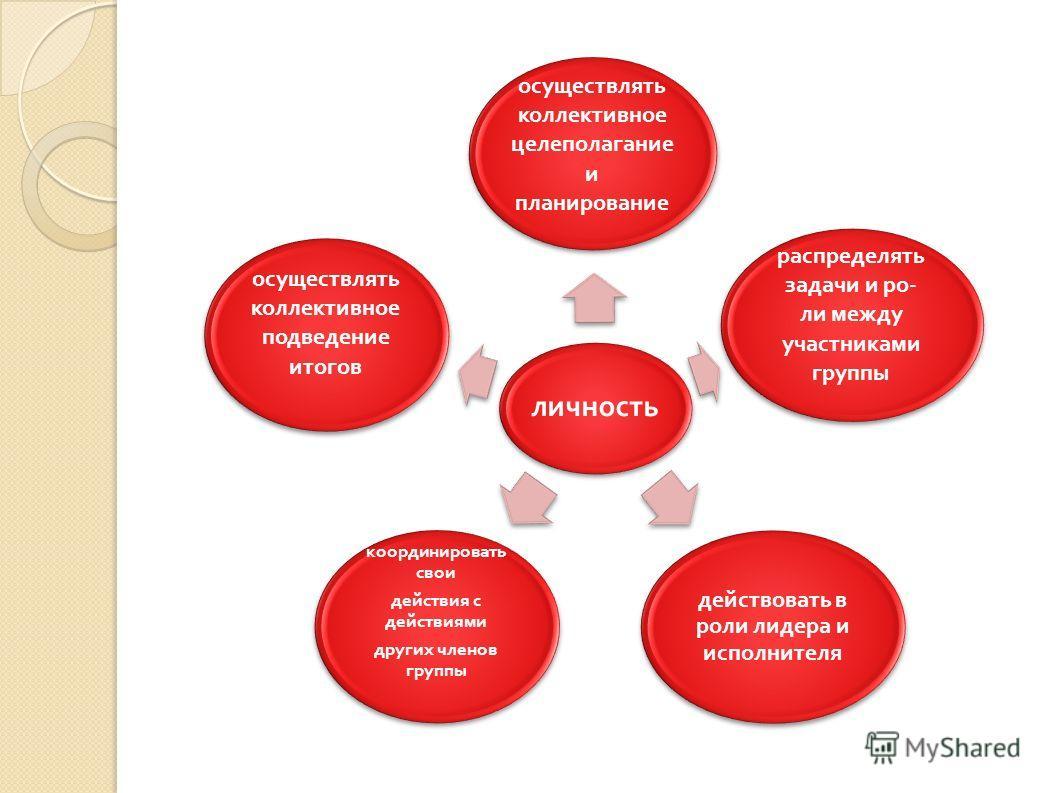 личность осуществлять коллективное целеполагание и планирование распределять задачи и ро - ли между участниками группы действовать в роли лидера и исполнителя координировать свои действия с действиями других членов группы осуществлять коллективное по