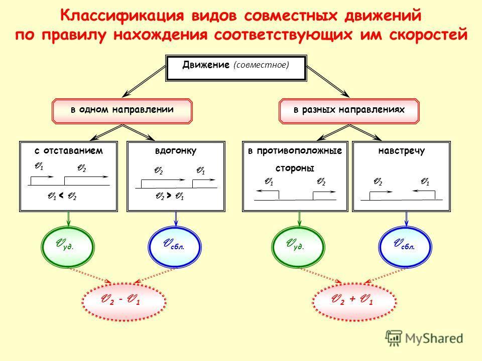 Классификация видов совместных движений по правилу нахождения соответствующих им скоростей в разных направлениях Движение (совместное) в противоположные стороны V2V2 V1V1 навстречу V2V2 V1V1 в одном направлении вдогонку V 2 > V 1 V1V1 V2V2 с отставан