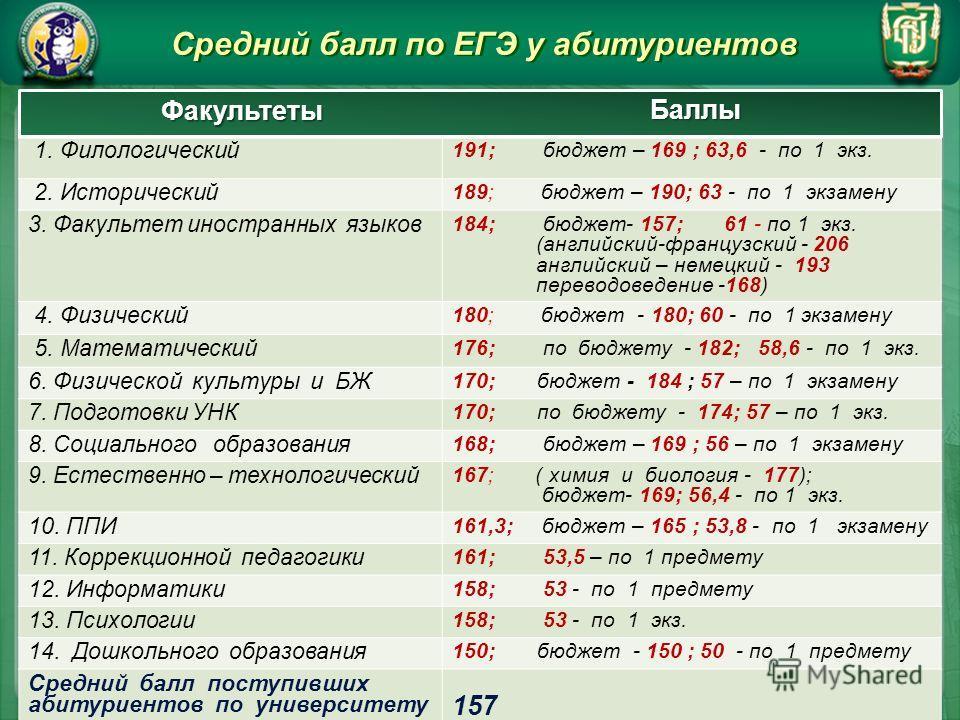Средний балл по ЕГЭ у абитуриентов Факультеты Баллы
