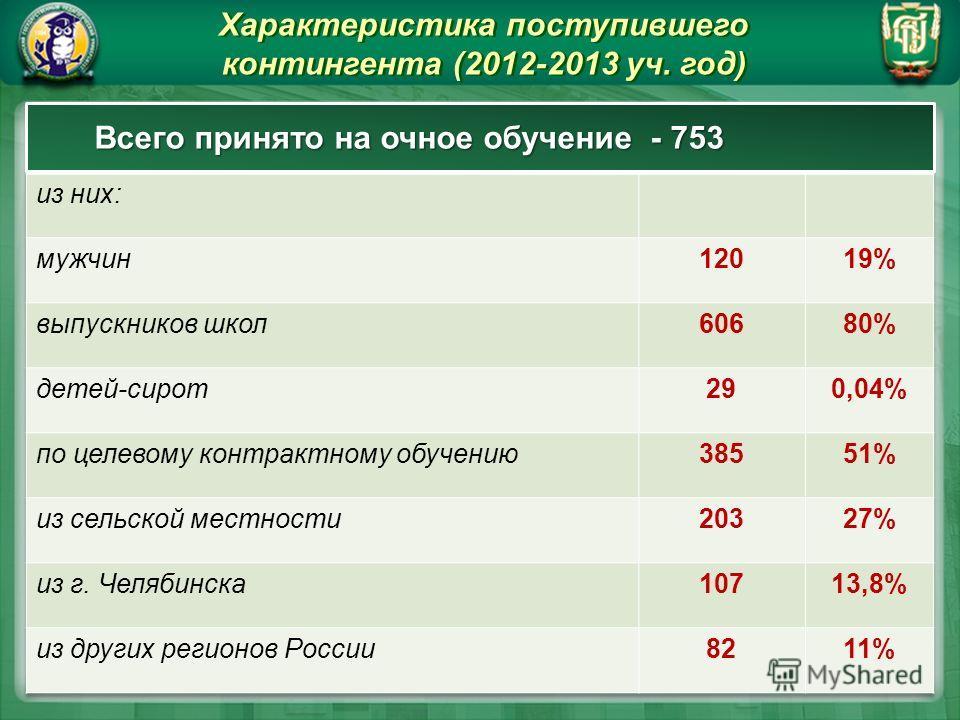Характеристика поступившего контингента (2012-2013 уч. год) Характеристика поступившего контингента (2012-2013 уч. год) Всего принято на очное обучение - 753