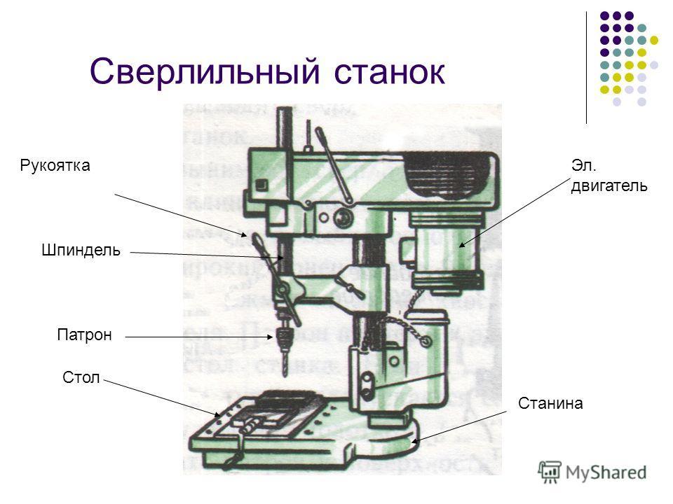Сверлильный станок Эл. двигатель Станина Стол Патрон Шпиндель Рукоятка