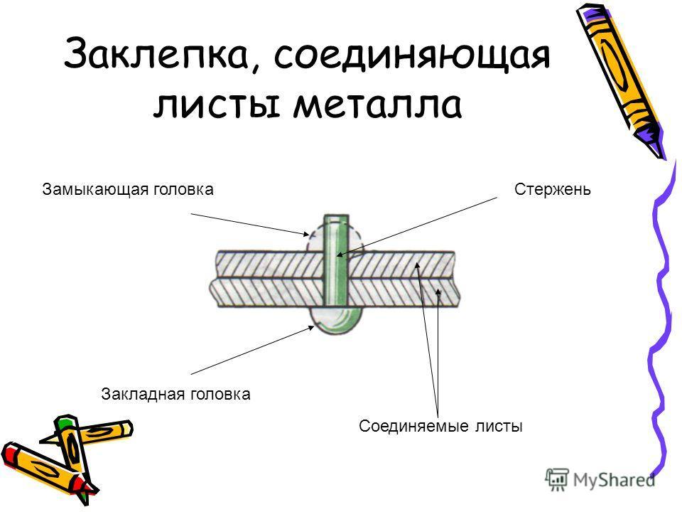 Заклепка, соединяющая листы металла Замыкающая головкаСтержень Закладная головка Соединяемые листы