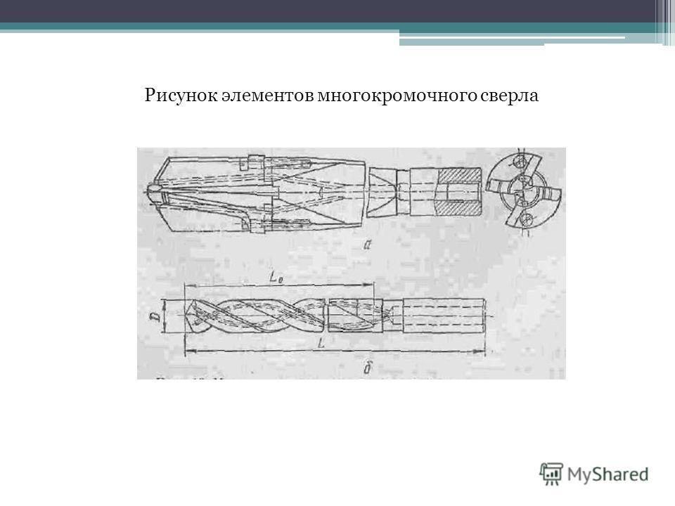 Рисунок элементов многокромочного сверла