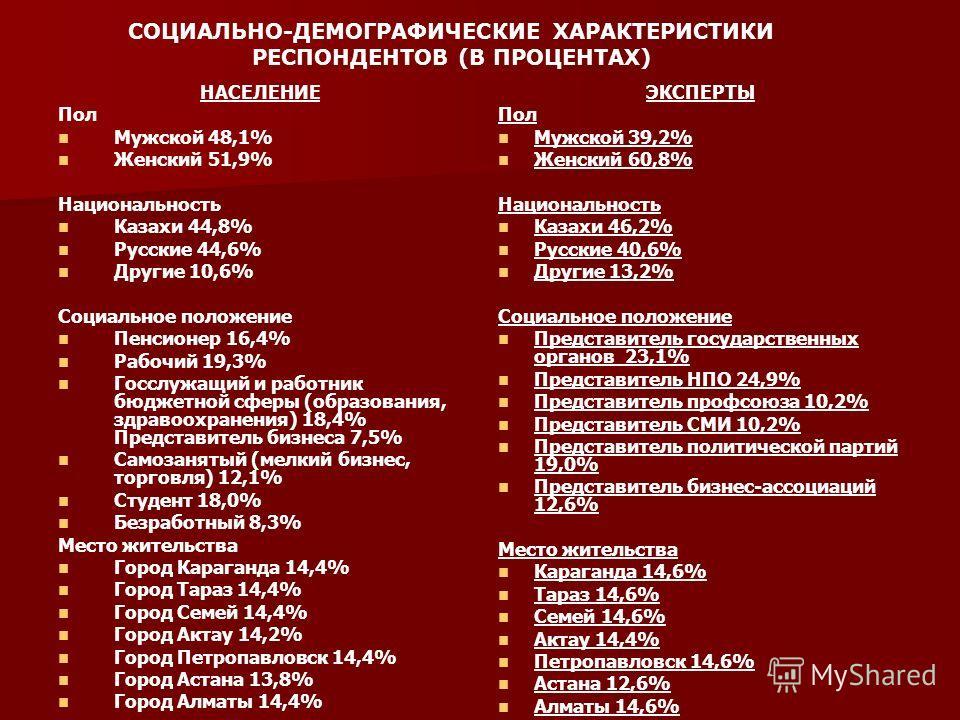 СОЦИАЛЬНО-ДЕМОГРАФИЧЕСКИЕ ХАРАКТЕРИСТИКИ РЕСПОНДЕНТОВ (В ПРОЦЕНТАХ) НАСЕЛЕНИЕ Пол Мужской 48,1% Женский 51,9% Национальность Казахи 44,8% Русские 44,6% Другие 10,6% Социальное положение Пенсионер 16,4% Рабочий 19,3% Госслужащий и работник бюджетной с