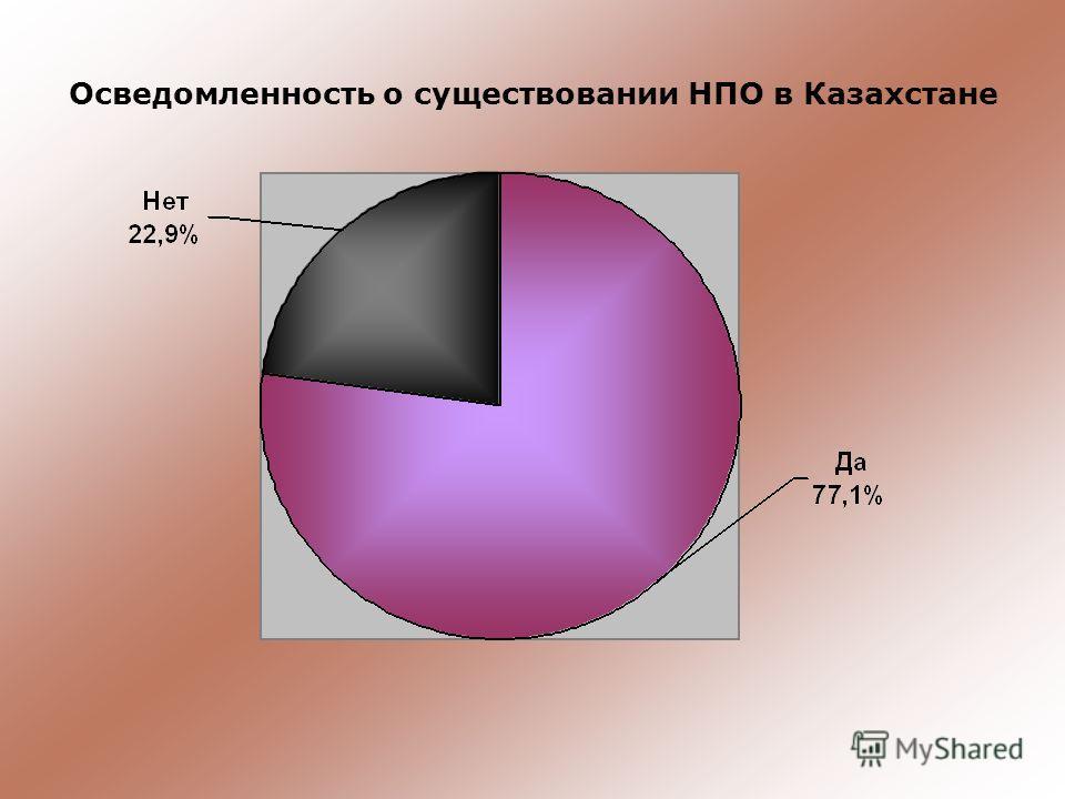 Осведомленность о существовании НПО в Казахстане