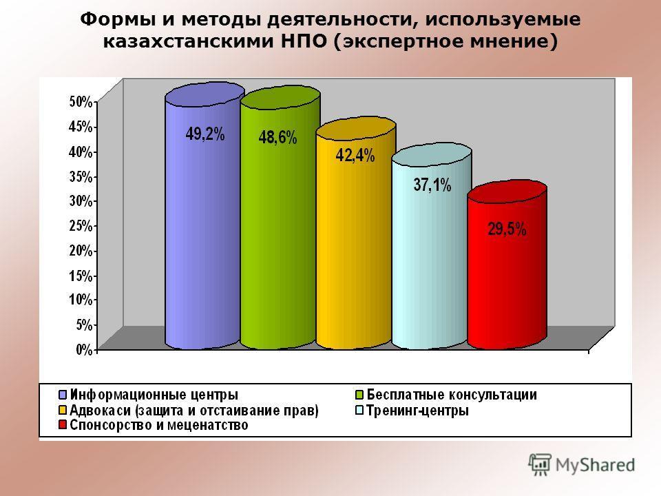 Формы и методы деятельности, используемые казахстанскими НПО (экспертное мнение)