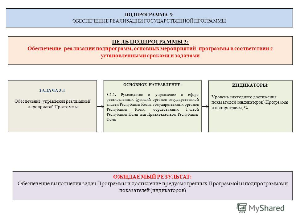 ПОДПРОГРАММА 3: ОБЕСПЕЧЕНИЕ РЕАЛИЗАЦИИ ГОСУДАРСТВЕННОЙ ПРОГРАММЫ ЦЕЛЬ ПОДПРОГРАММЫ 3: Обеспечение реализации подпрограмм, основных мероприятий программы в соответствии с установленными сроками и задачами ЗАДАЧА 3.1 Обеспечение управления реализацией