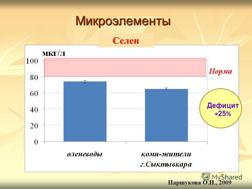 Дефицит 25 % Селен Микроэлементы Паршукова О.И., 2009