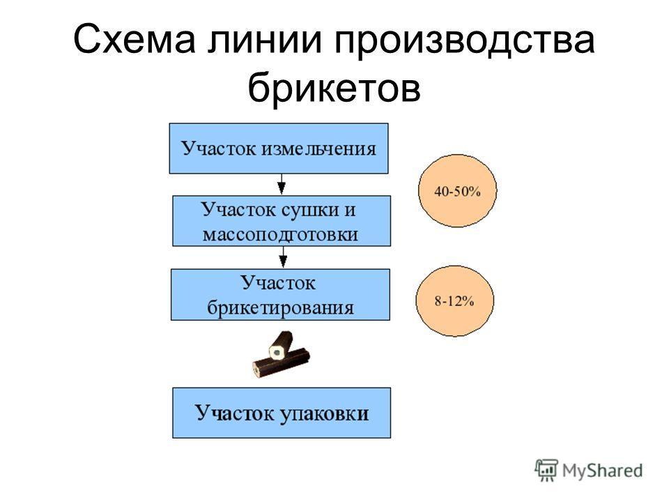 Схема линии производства брикетов