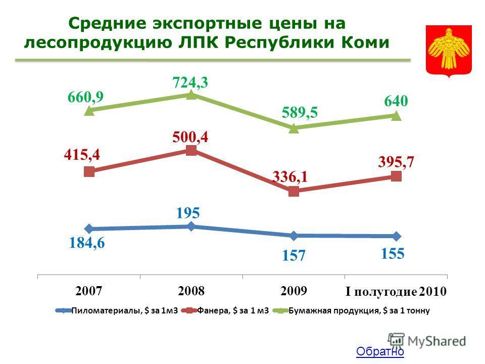 Средние экспортные цены на лесопродукцию ЛПК Республики Коми Обратно