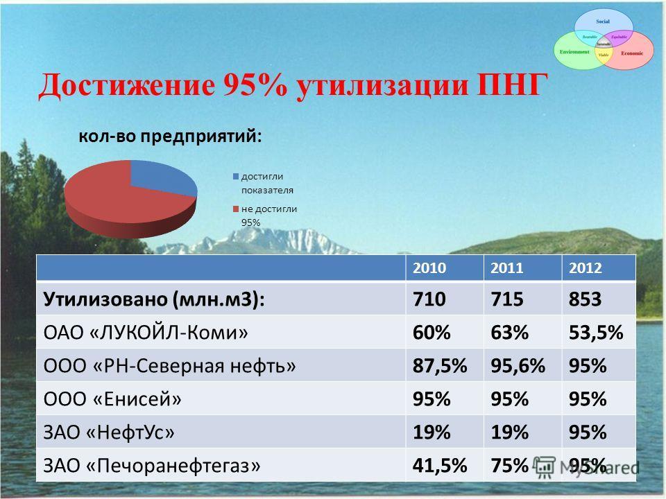 Достижение 95% утилизации ПНГ 201020112012 Утилизовано (млн.м3):710715853 ОАО «ЛУКОЙЛ-Коми»60%63%53,5% ООО «РН-Северная нефть»87,5%95,6%95% ООО «Енисей»95% ЗАО «НефтУс»19% 95% ЗАО «Печоранефтегаз»41,5%75%95%