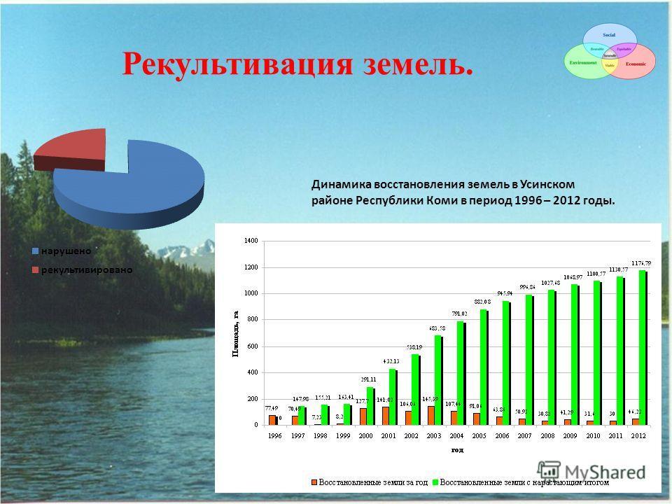 Рекультивация земель. Динамика восстановления земель в Усинском районе Республики Коми в период 1996 – 2012 годы.