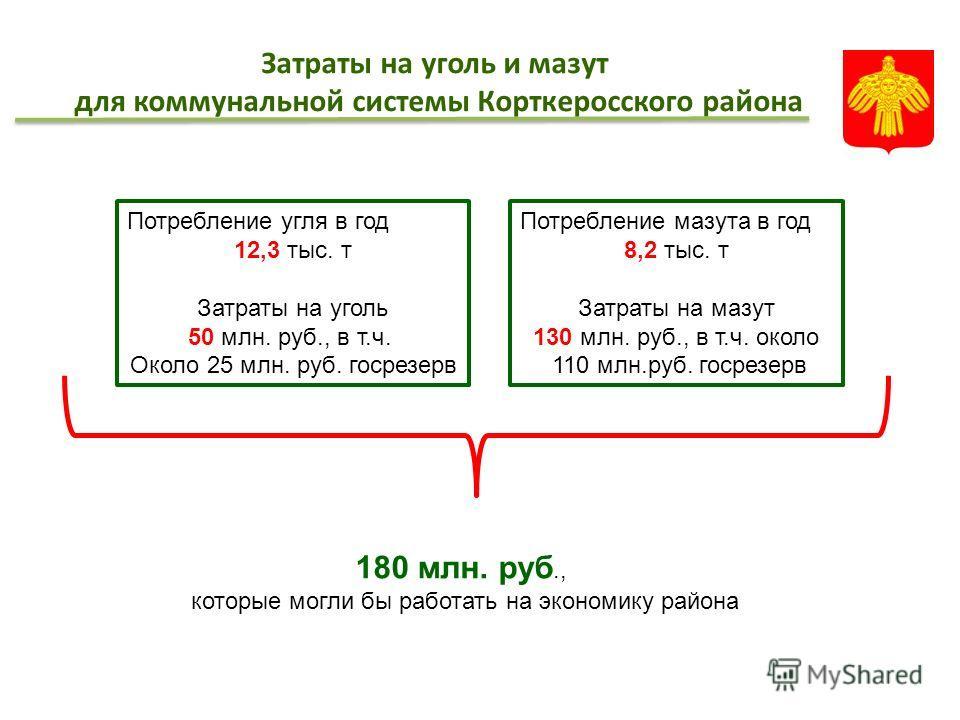 Затраты на уголь и мазут для коммунальной системы Корткеросского района Потребление угля в год 12,3 тыс. т Затраты на уголь 50 млн. руб., в т.ч. Около 25 млн. руб. госрезерв Потребление мазута в год 8,2 тыс. т Затраты на мазут 130 млн. руб., в т.ч. о