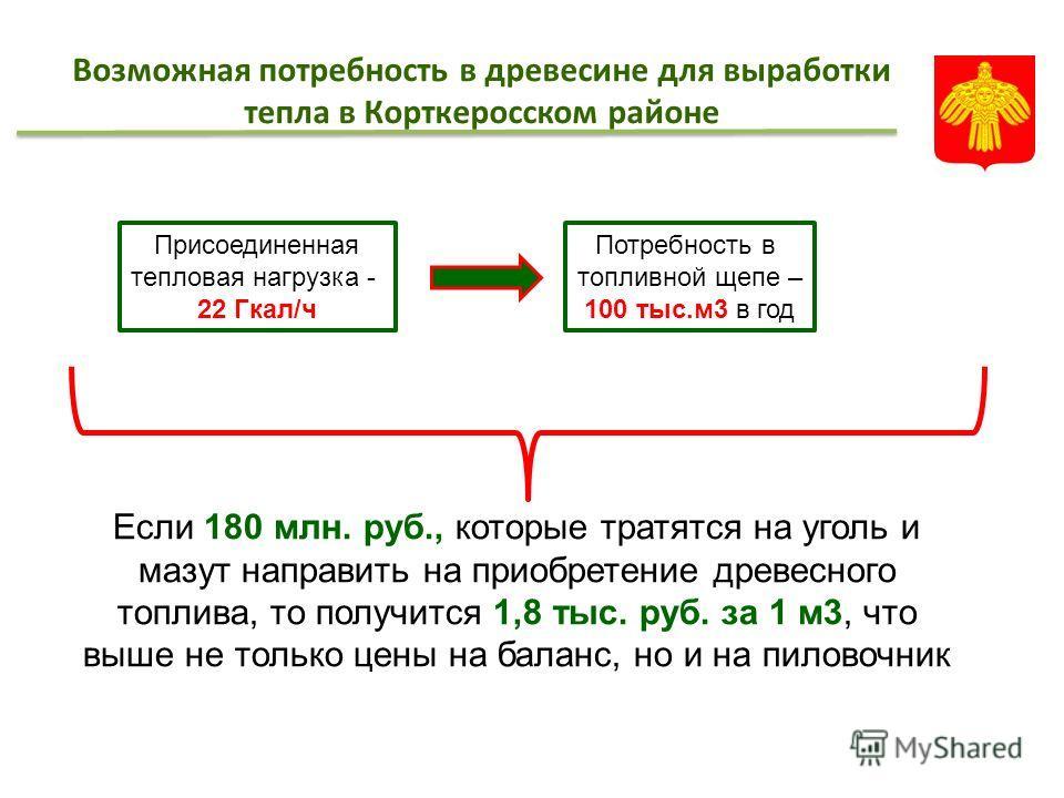 Возможная потребность в древесине для выработки тепла в Корткеросском районе Присоединенная тепловая нагрузка - 22 Гкал/ч Потребность в топливной щепе – 100 тыс.м3 в год Если 180 млн. руб., которые тратятся на уголь и мазут направить на приобретение