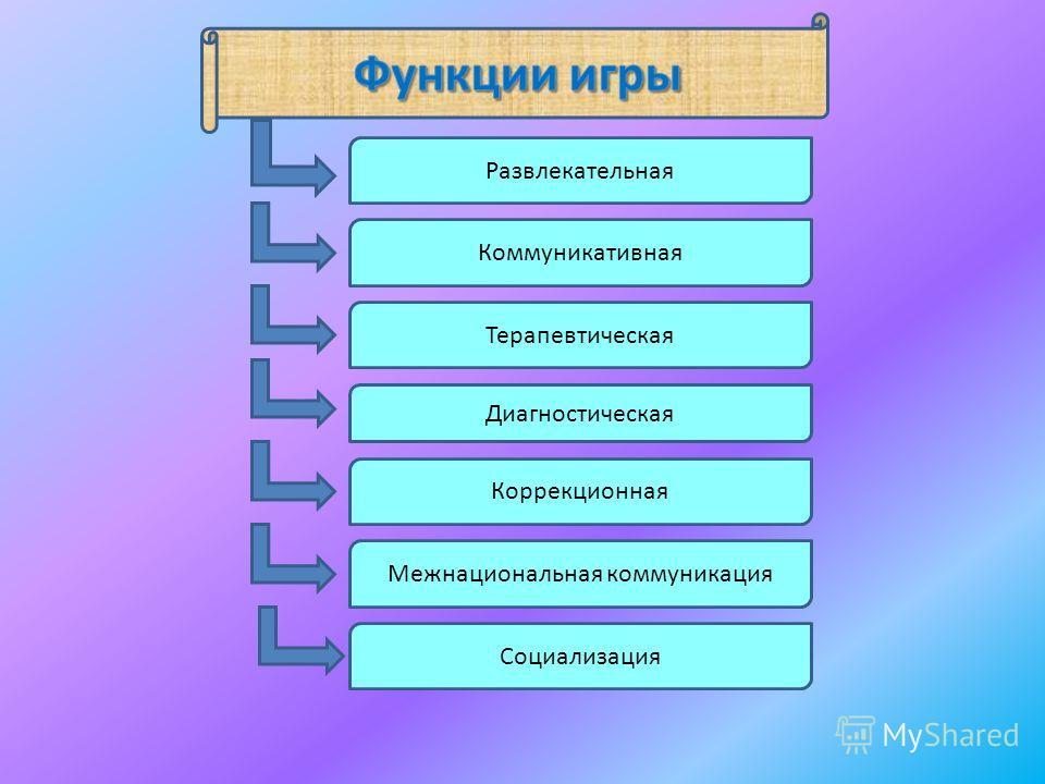 Развлекательная Диагностическая Терапевтическая Социализация Коммуникативная Коррекционная Межнациональная коммуникация
