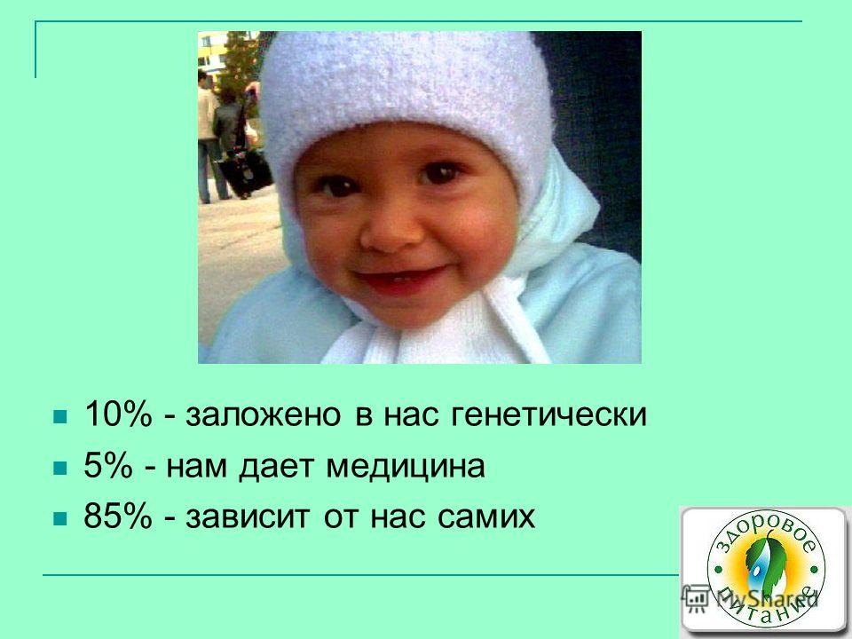 10% - заложено в нас генетически 5% - нам дает медицина 85% - зависит от нас самих