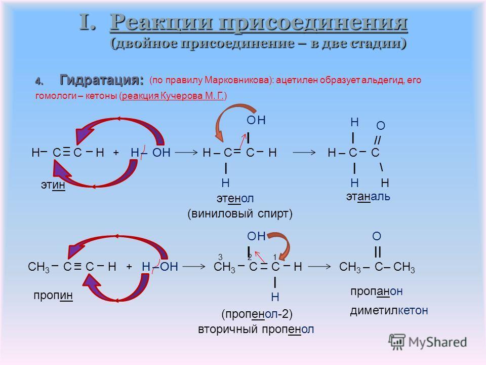 3. Гидрогалогенирование: CH 3 C CHCH 3 – C = CH 2 I.Реакции присоединения (двойное присоединение – в две стадии) Br | CH 3 C CH 2 – –– + H – Br | | (2-бромпропилен) – HBr пропин 2-бромпропен – + H – Br | | | CH 3 – C – CH 3 BrH – I ступень II ступень