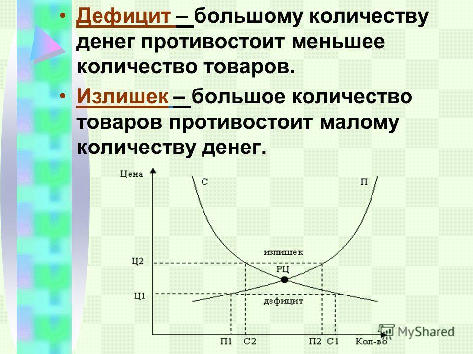 Дефицит – большому количеству денег противостоит меньшее количество товаров. Излишек – большое количество товаров противостоит малому количеству денег.
