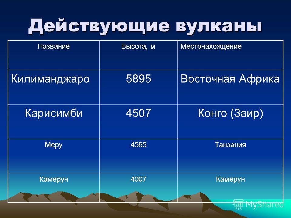 Действующие вулканы НазваниеВысота, мМестонахождение Килиманджаро5895Восточная Африка Карисимби4507Конго (Заир) Меру4565Танзания Камерун4007Камерун