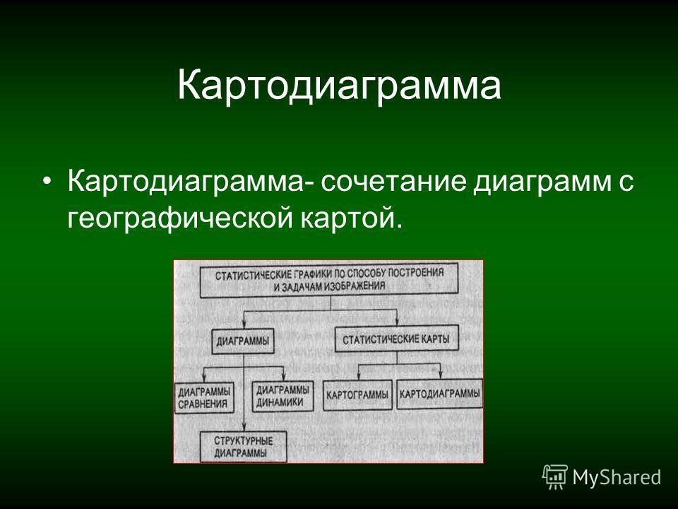 Картодиаграмма Картодиаграмма- сочетание диаграмм с географической картой.