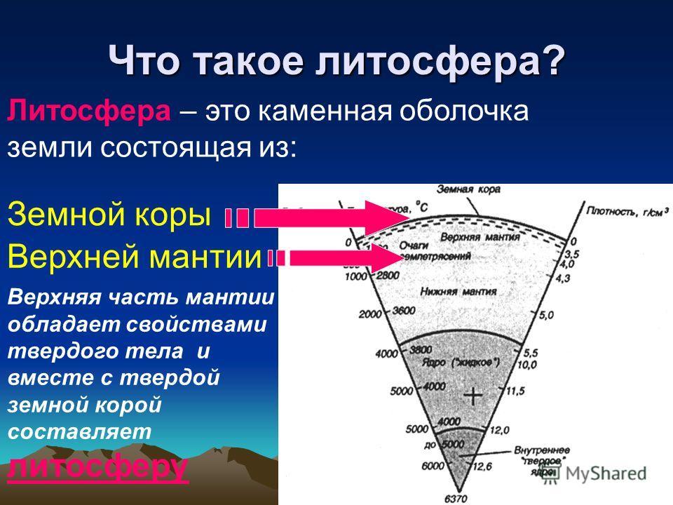 Что такое литосфера? Литосфера – это каменная оболочка земли состоящая из: Земной коры Верхней мантии Верхняя часть мантии обладает свойствами твердого тела и вместе с твердой земной корой составляет литосферу