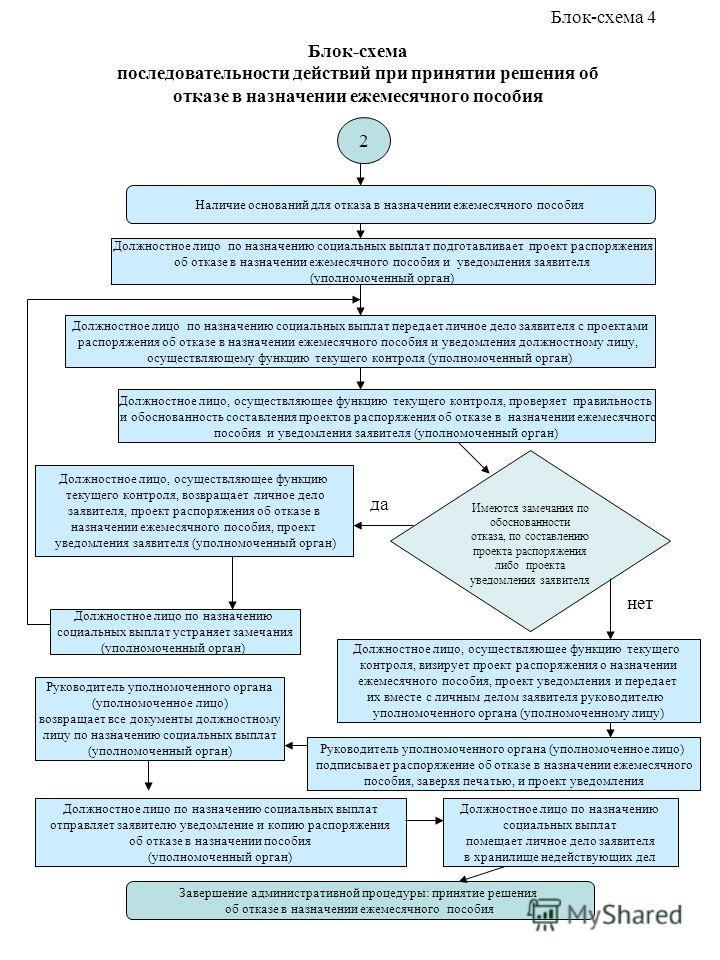 Блок-схема последовательности действий при принятии решения об отказе в назначении ежемесячного пособия Наличие оснований для отказа в назначении ежемесячного пособия Должностное лицо по назначению социальных выплат передает личное дело заявителя с п