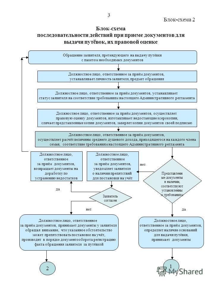 Блок-схема последовательности действий при приеме документов для выдачи путёвок, их правовой оценке Обращение заявителя, претендующего на выдачу путёвки с пакетом необходимых документов Должностное лицо, ответственное за приём документов, устанавлива