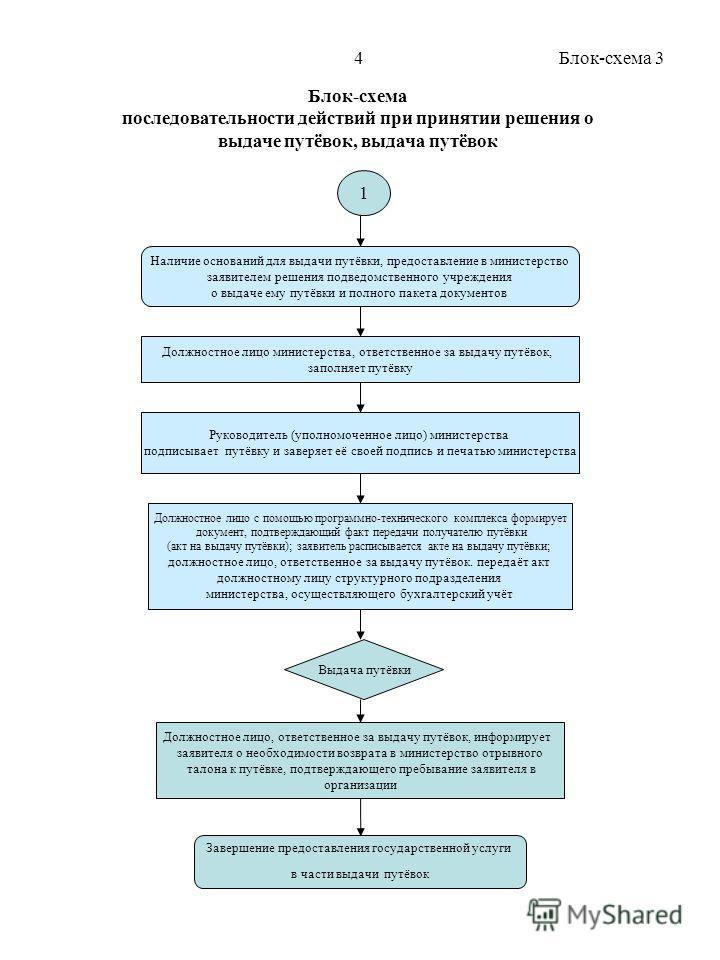 Блок-схема последовательности действий при принятии решения о выдаче путёвок, выдача путёвок Наличие оснований для выдачи путёвки, предоставление в министерство заявителем решения подведомственного учреждения о выдаче ему путёвки и полного пакета док