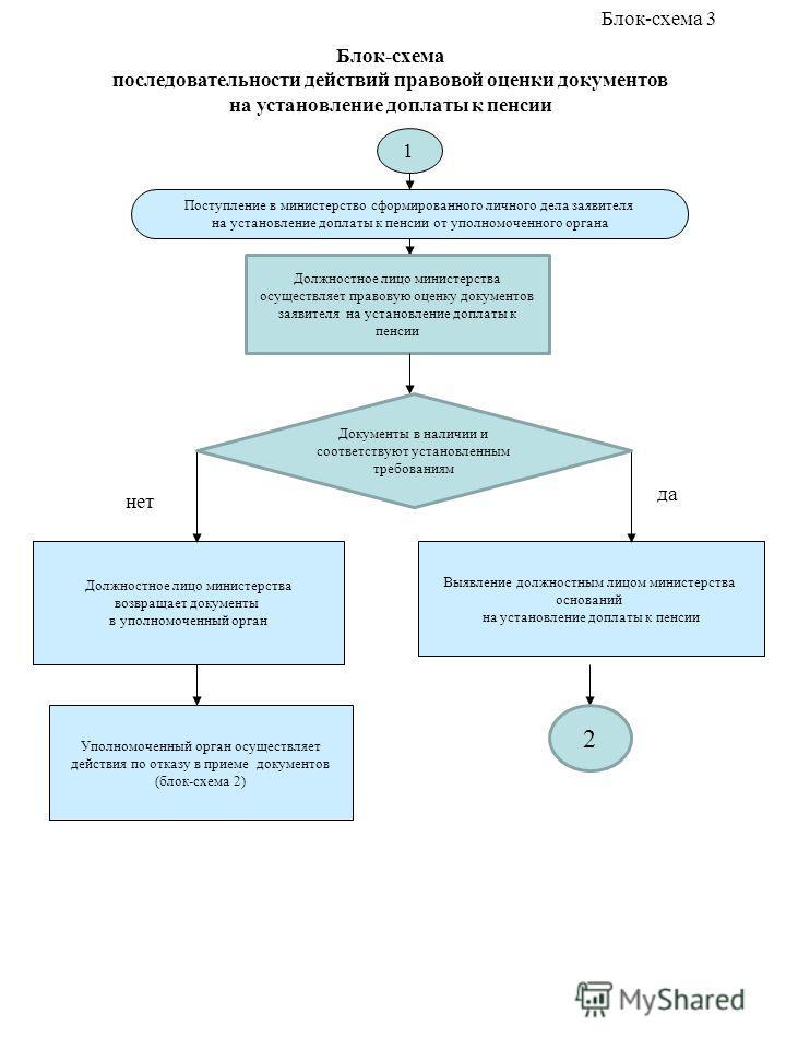 Блок-схема последовательности действий правовой оценки документов на установление доплаты к пенсии Поступление в министерство сформированного личного дела заявителя на установление доплаты к пенсии от уполномоченного органа Выявление должностным лицо