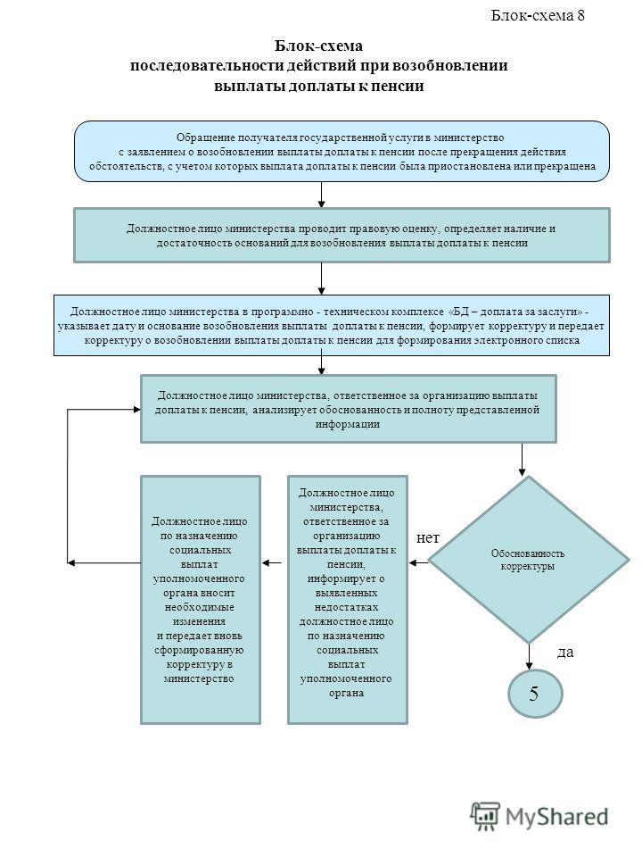 Блок-схема последовательности действий при возобновлении выплаты доплаты к пенсии Должностное лицо министерства в программно - техническом комплексе «БД – доплата за заслуги» - указывает дату и основание возобновления выплаты доплаты к пенсии, формир