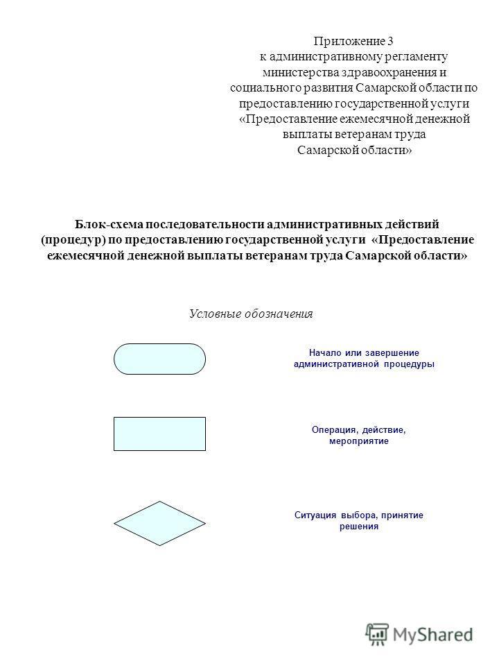Приложение 3 к административному регламенту министерства здравоохранения и социального развития Самарской области по предоставлению государственной услуги «Предоставление ежемесячной денежной выплаты ветеранам труда Самарской области» Блок-схема посл