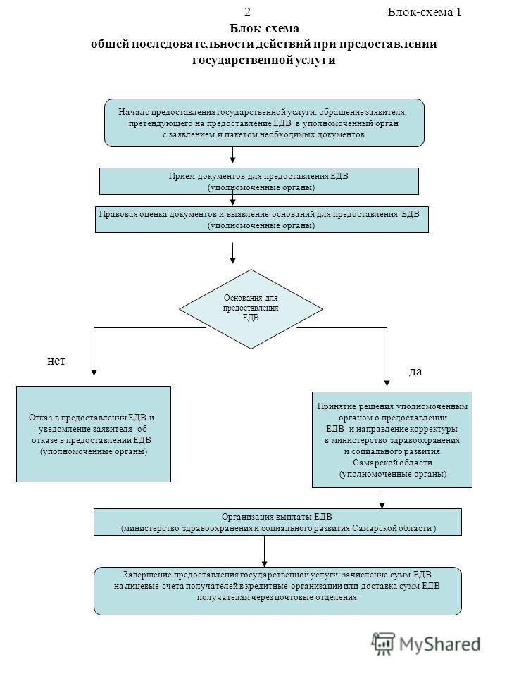 Блок-схема общей последовательности действий при предоставлении государственной услуги Блок-схема 1 Начало предоставления государственной услуги: обращение заявителя, претендующего на предоставление ЕДВ в уполномоченный орган с заявлением и пакетом н