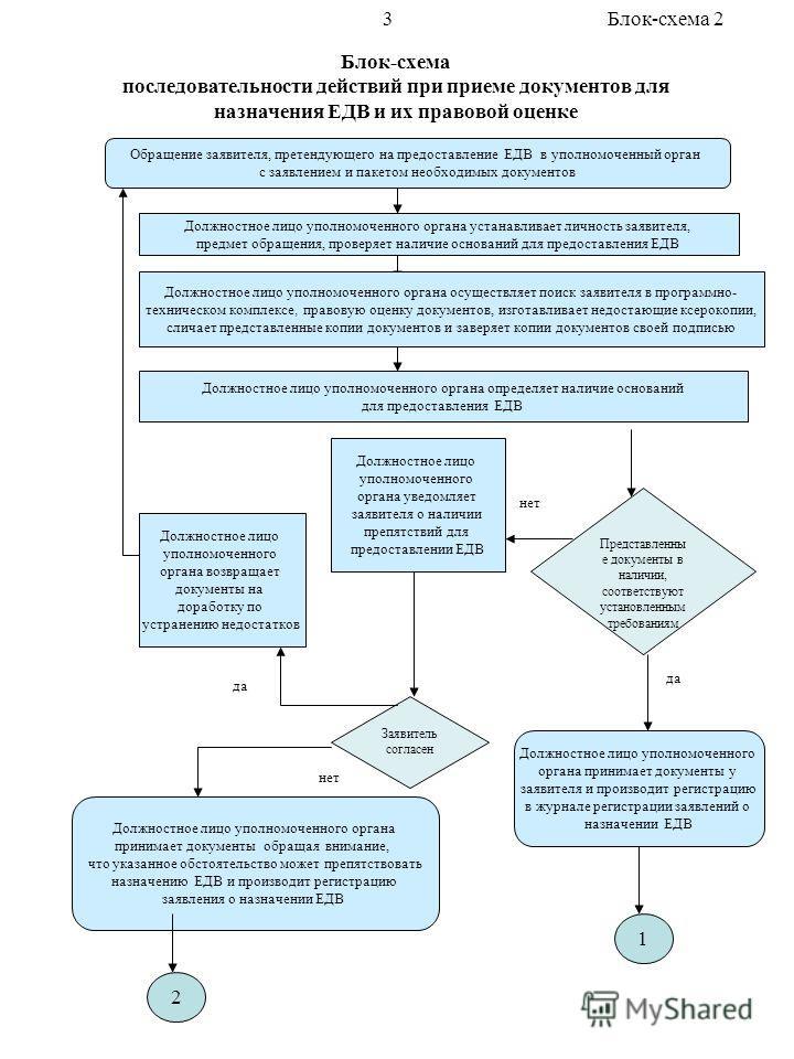 Блок-схема последовательности действий при приеме документов для назначения ЕДВ и их правовой оценке Обращение заявителя, претендующего на предоставление ЕДВ в уполномоченный орган с заявлением и пакетом необходимых документов Должностное лицо уполно