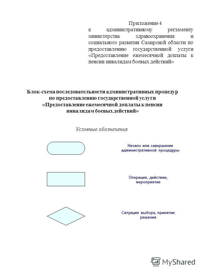 Приложение 4 к административному регламенту министерства здравоохранения и социального развития Самарской области по предоставлению государственной услуги «Предоставление ежемесячной доплаты к пенсии инвалидам боевых действий» Блок-схема последовател