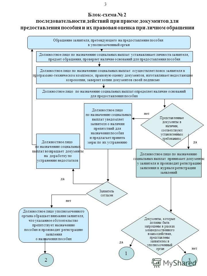 Блок-схема 2 последовательности действий при приеме документов для предоставления пособия и их правовая оценка при личном обращении Обращение заявителя, претендующего на предоставление пособия в уполномоченный орган Должностное лицо по назначению соц