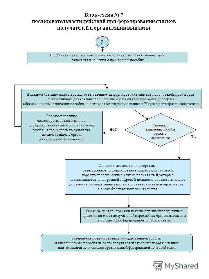 Блок-схема 7 последовательности действий при формировании списков получателей и организации выплаты 3 Получение министерством от уполномоченного органа личного дела заявителя и решения о назначении пособия Должностное лицо министерства, ответственное