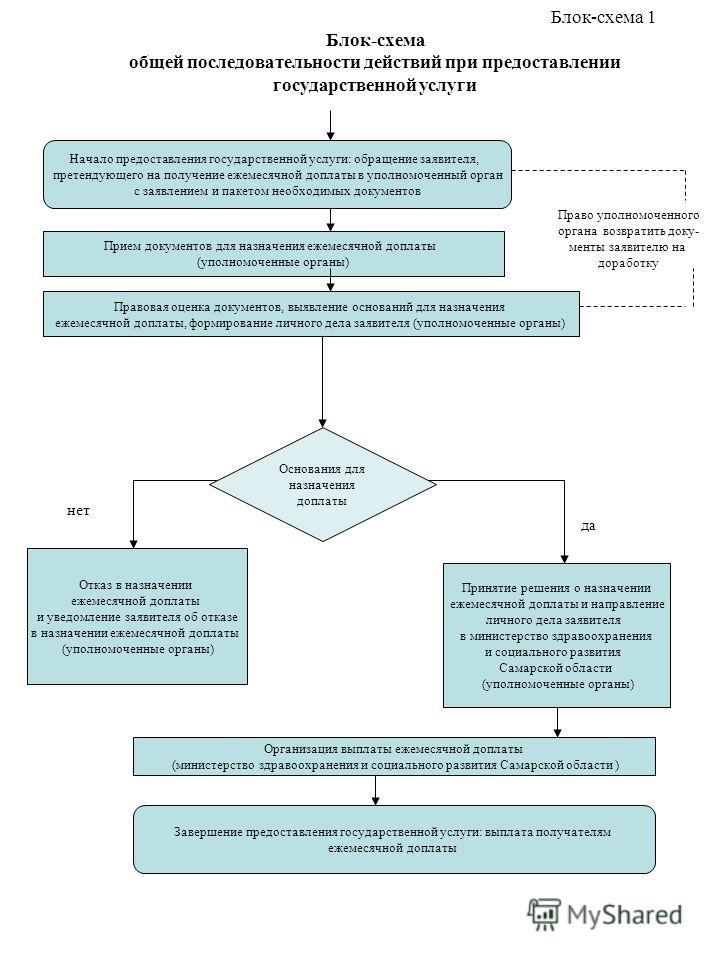 Блок-схема общей последовательности действий при предоставлении государственной услуги Блок-схема 1 Начало предоставления государственной услуги: обращение заявителя, претендующего на получение ежемесячной доплаты в уполномоченный орган с заявлением