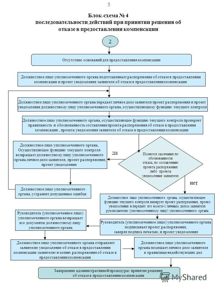 Блок-схема 4 последовательности действий при принятии решения об отказе в предоставлении компенсации Отсутствие оснований для предоставления компенсации Должностное лицо уполномоченного органа передает личное дело заявителя проект распоряжения и прое