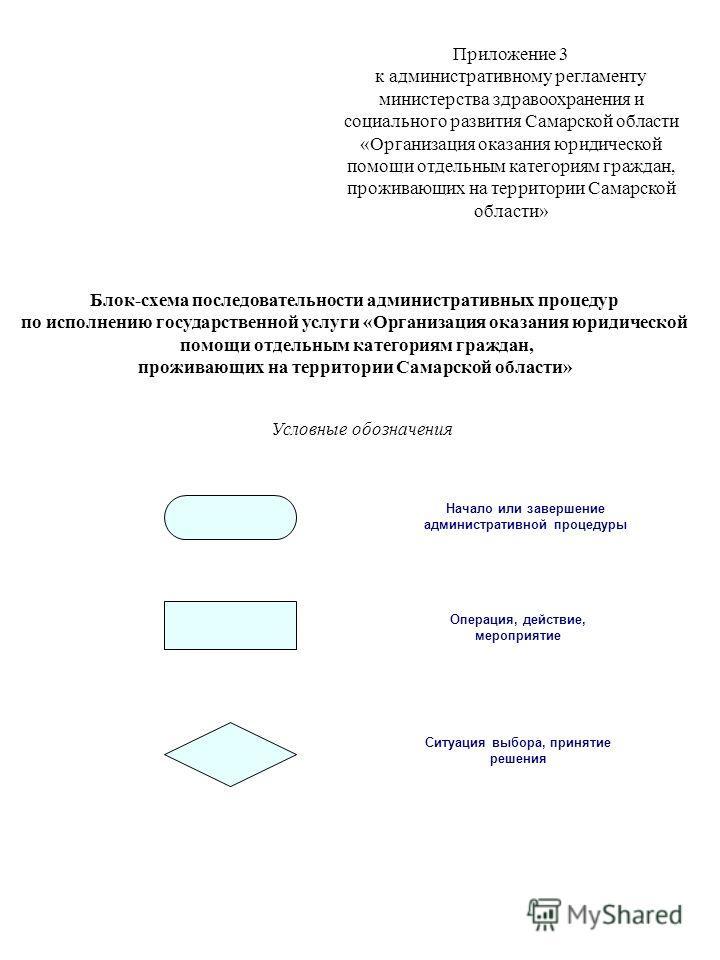 Приложение 3 к административному регламенту министерства здравоохранения и социального развития Самарской области «Организация оказания юридической помощи отдельным категориям граждан, проживающих на территории Самарской области» Блок-схема последова