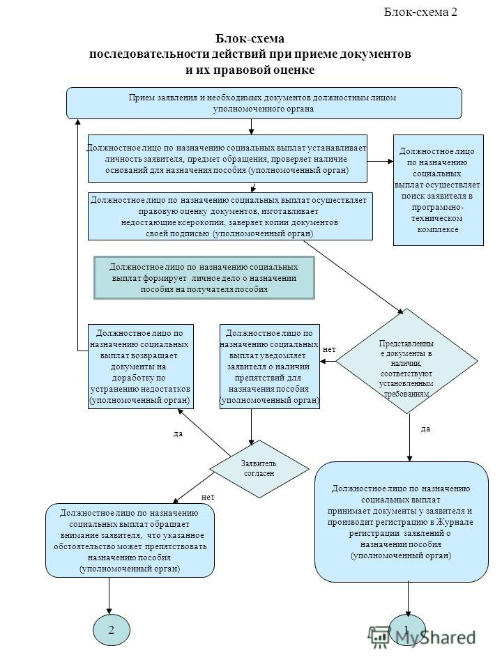 Блок-схема последовательности действий при приеме документов и их правовой оценке Прием заявления и необходимых документов должностным лицом уполномоченного органа Должностное лицо по назначению социальных выплат устанавливает личность заявителя, пре