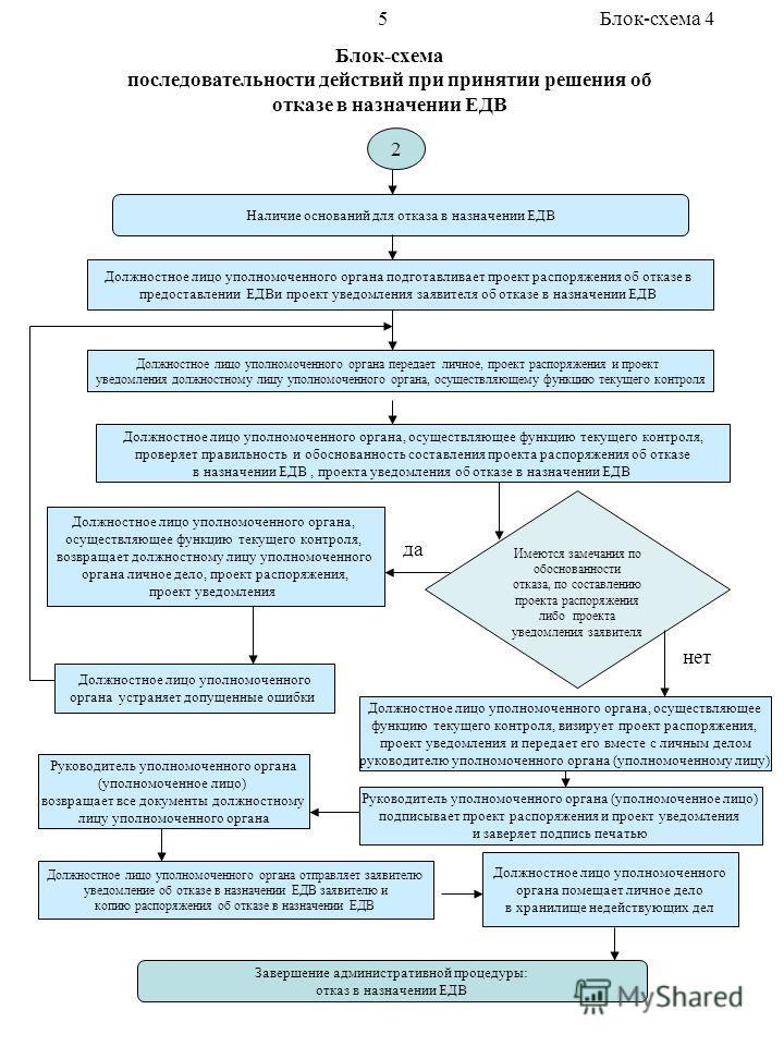 Блок-схема последовательности действий при принятии решения об отказе в назначении ЕДВ Наличие оснований для отказа в назначении ЕДВ Должностное лицо уполномоченного органа передает личное, проект распоряжения и проект уведомления должностному лицу у