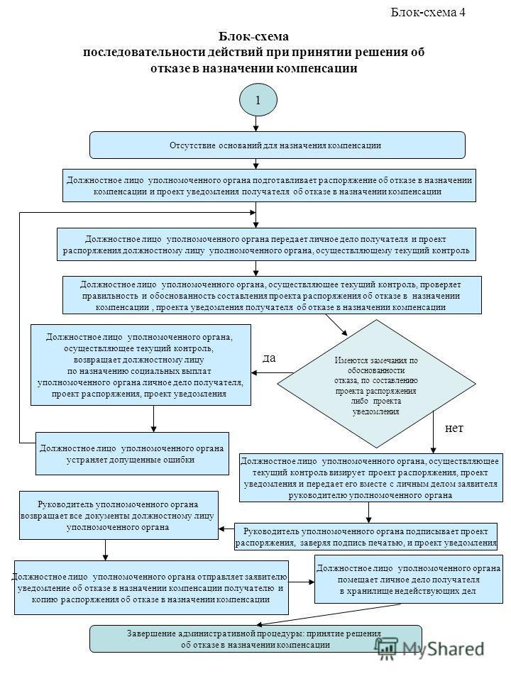 Блок-схема последовательности действий при принятии решения об отказе в назначении компенсации Отсутствие оснований для назначения компенсации Должностное лицо уполномоченного органа передает личное дело получателя и проект распоряжения должностному