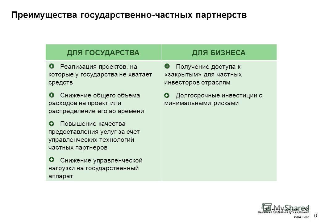 5 Российские модели проектов ГЧП. Системные проблемы и пути их решения © 2008 ПАКК Схема функционирования венчурного «фонда фондов»