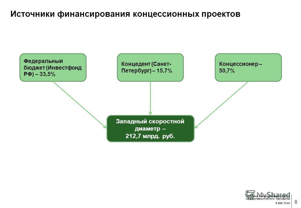 7 Источники финансирования проектов государственно-частного партнерства © 2008 ПАКК Источники финансирования комплексных проектов Инвестфонда Комплексное развитие Южной Якутии Росжелдор (железные дороги) 1 280 млн. руб. Росавтодор (автомобильные доро