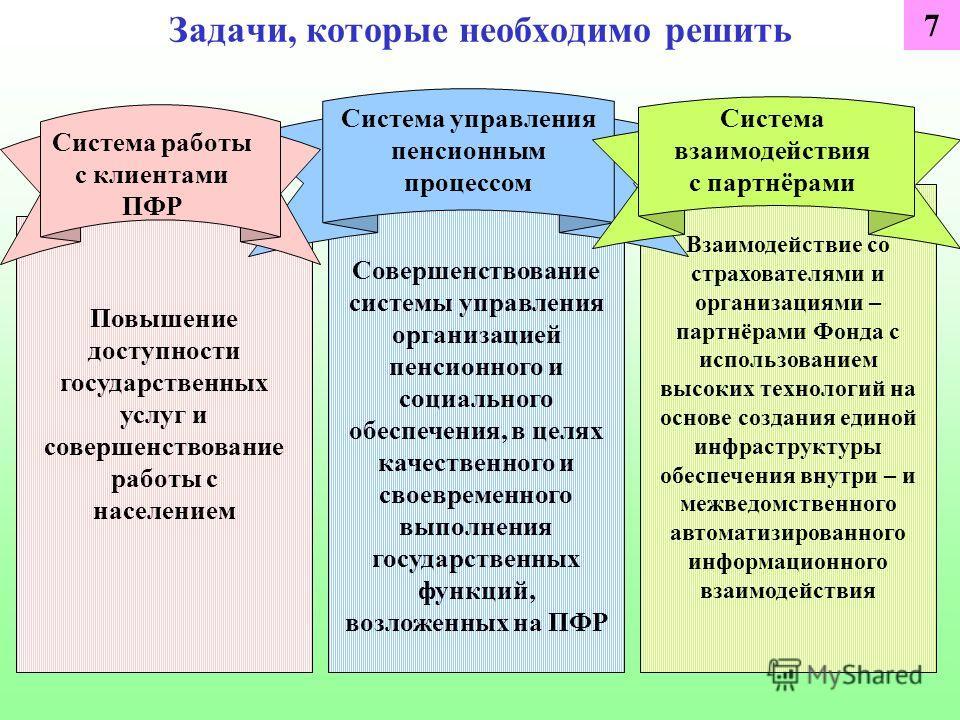 Задачи, которые необходимо решить Система управления пенсионным процессом Развитие отношений с партнёрами ПФР Совершенствование системы управления организацией пенсионного и социального обеспечения, в целях качественного и своевременного выполнения г