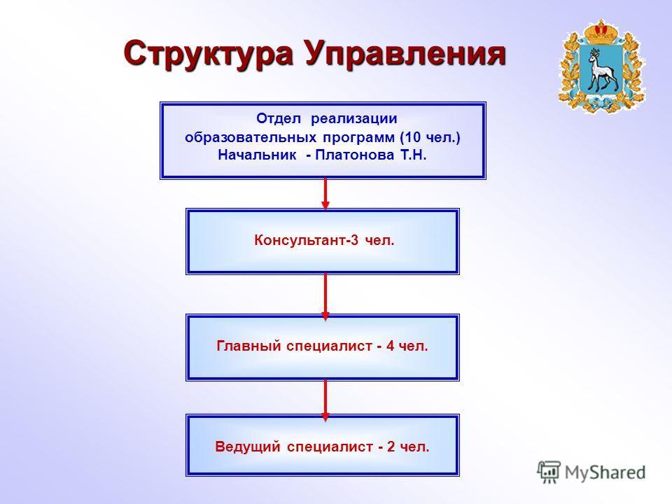 Структура Управления Отдел реализации образовательных программ (10 чел.) Начальник - Платонова Т.Н. Консультант-3 чел. Главный специалист - 4 чел. Ведущий специалист - 2 чел.
