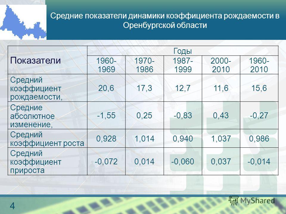 логотип 4 Средние показатели динамики коэффициента рождаемости в Оренбургской области Показатели Годы 1960- 1969 1970- 1986 1987- 1999 2000- 2010 1960- 2010 Средний коэффициент рождаемости, 20,617,312,711,615,6 Средние абсолютное изменение, -1,550,25