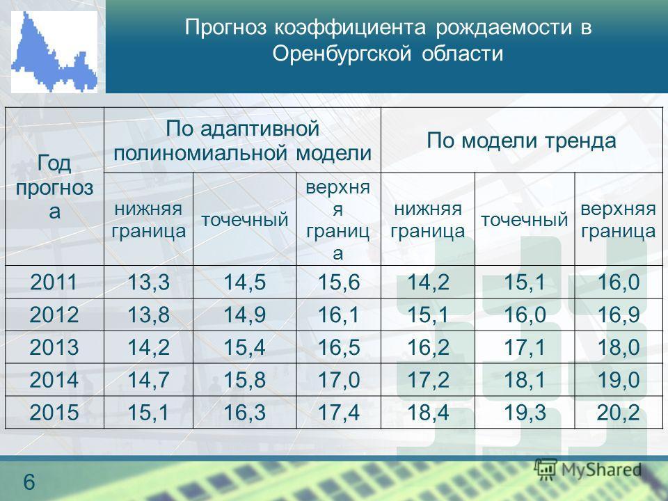 логотип 6 Прогноз коэффициента рождаемости в Оренбургской области Год прогноз а По адаптивной полиномиальной модели По модели тренда нижняя граница точечный верхня я границ а нижняя граница точечный верхняя граница 201113,314,515,614,215,116,0 201213